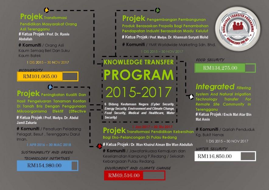 Infografik KTP UniSZA